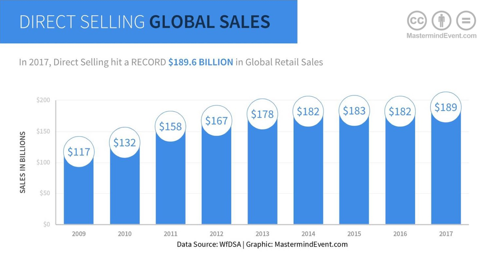 Direct Selling Global Sales 2017